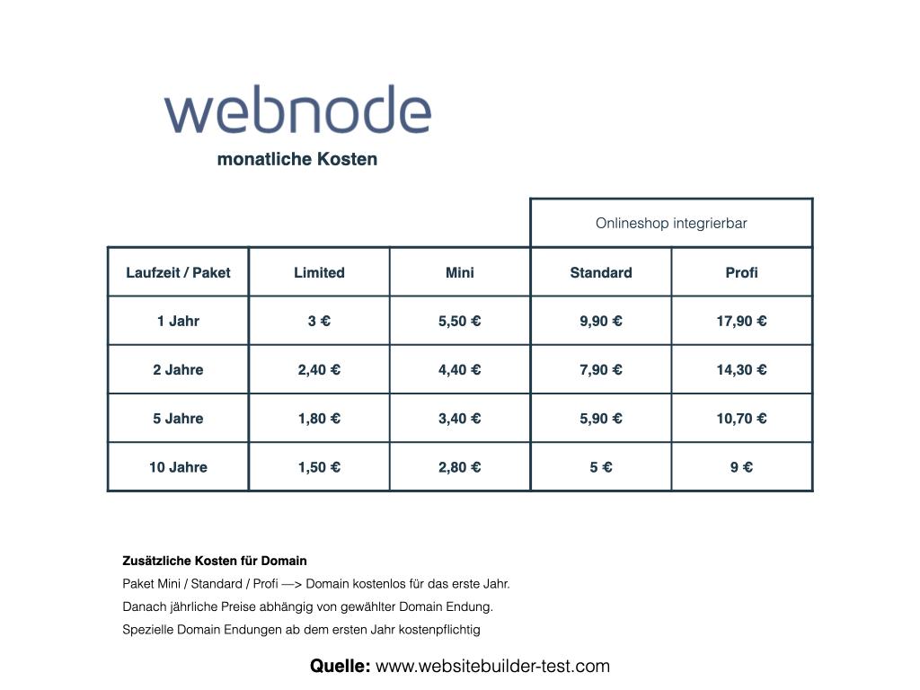 Webnode Preise