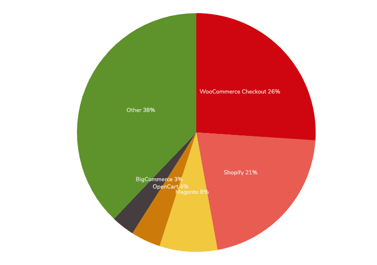 woocommerce market share most popular ecommerce tool pie chart